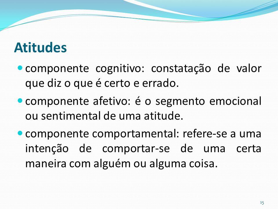 Atitudes componente cognitivo: constatação de valor que diz o que é certo e errado.