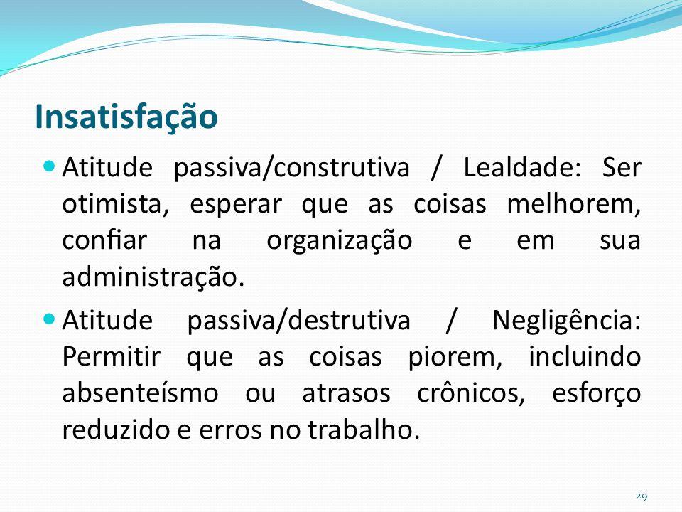 Insatisfação Atitude passiva/construtiva / Lealdade: Ser otimista, esperar que as coisas melhorem, confiar na organização e em sua administração.