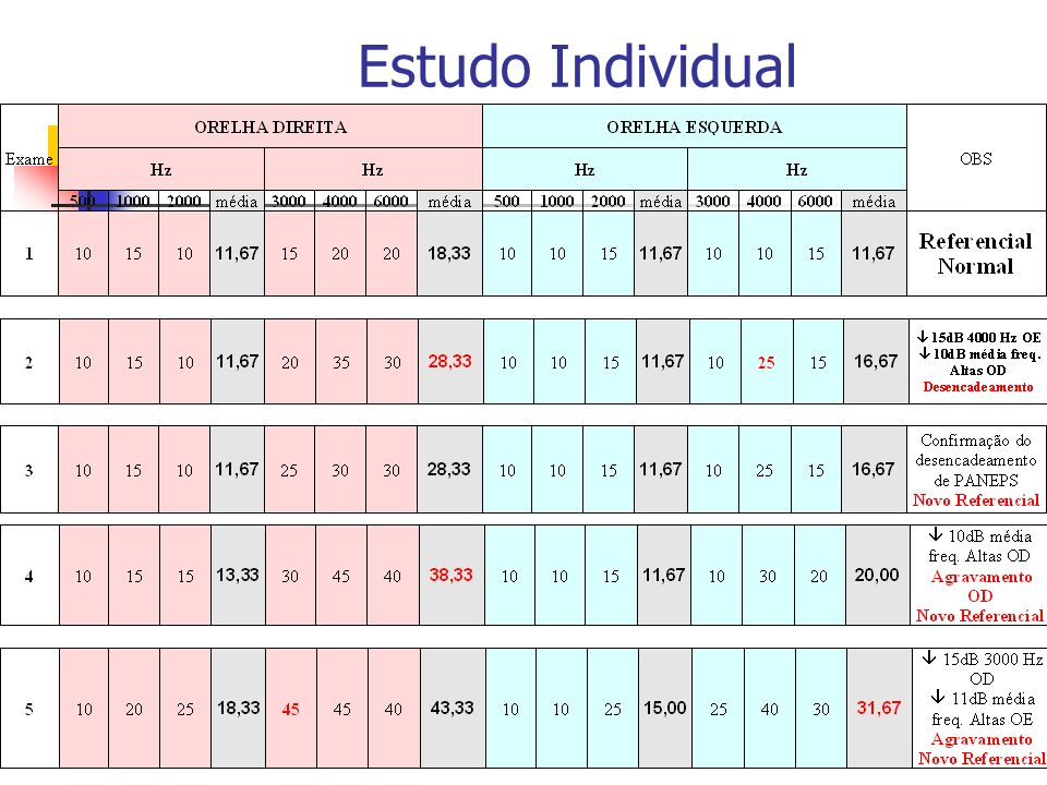 Estudo Individual