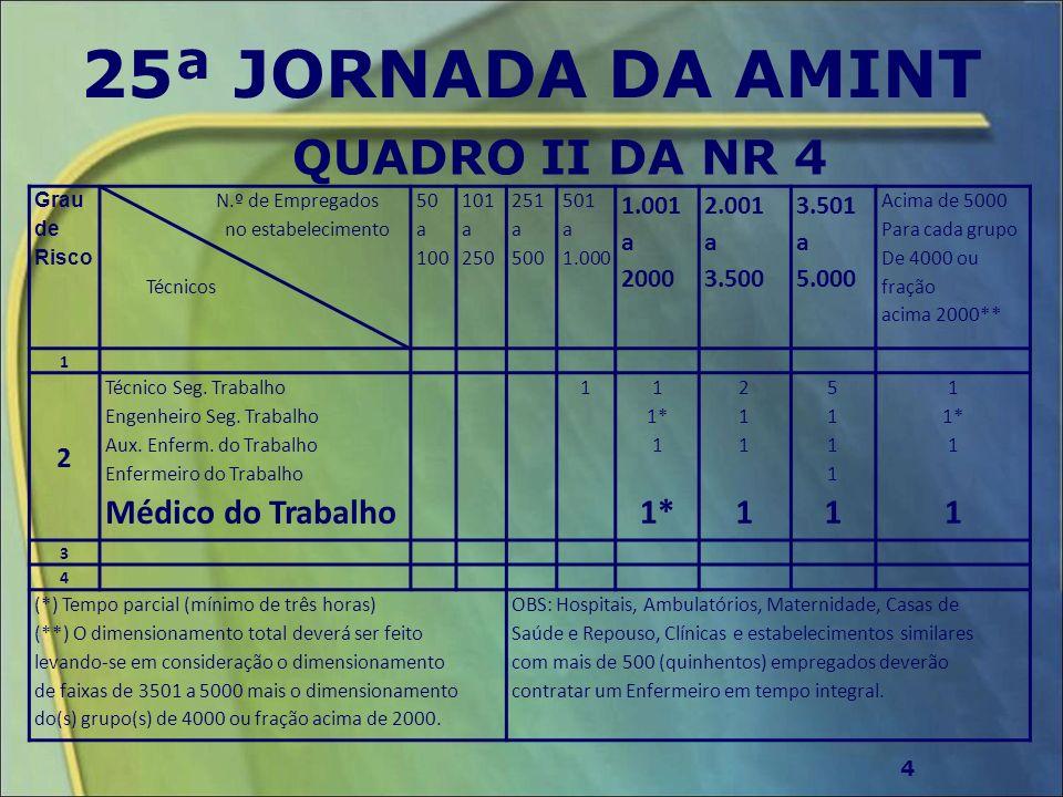 25ª JORNADA DA AMINT QUADRO II DA NR 4 Médico do Trabalho 2 1.001 2000