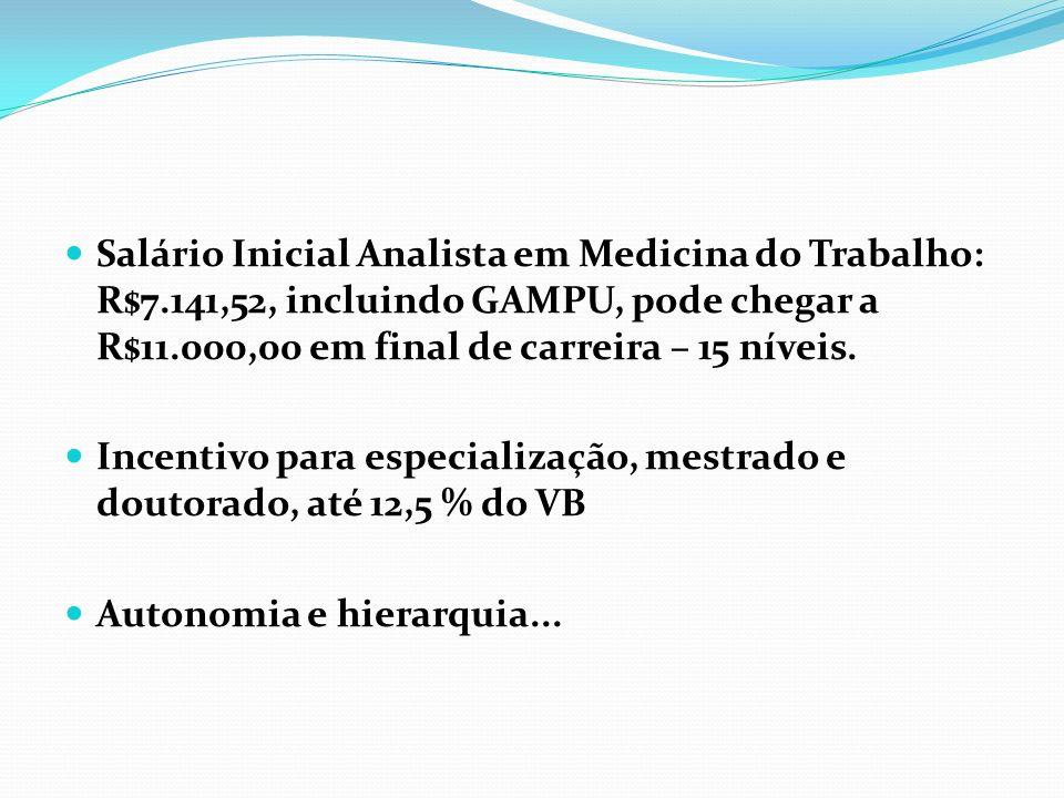 Salário Inicial Analista em Medicina do Trabalho: R$7