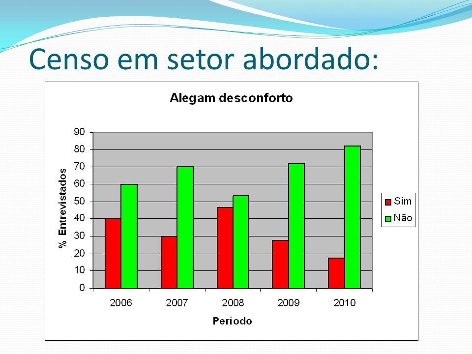 Censo em setor abordado: