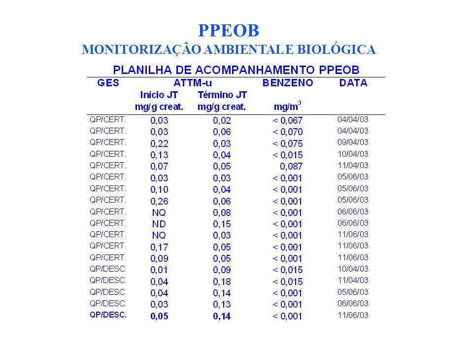 PPEOB MONITORIZAÇÃO AMBIENTAL E BIOLÓGICA