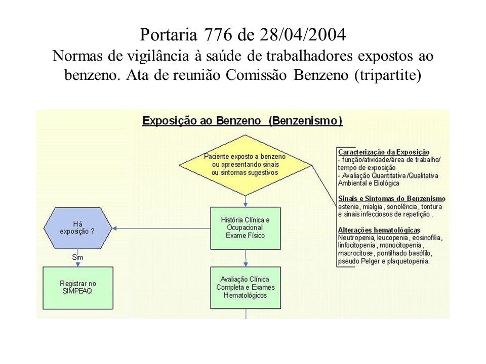 Portaria 776 de 28/04/2004 Normas de vigilância à saúde de trabalhadores expostos ao benzeno.