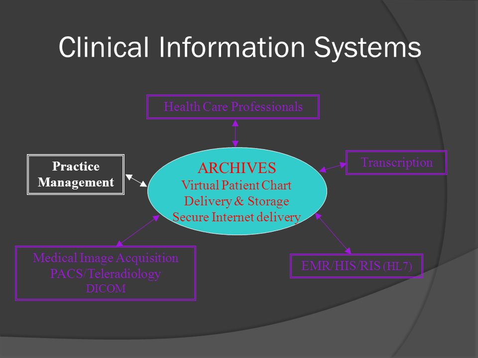 Clinical Information Systems