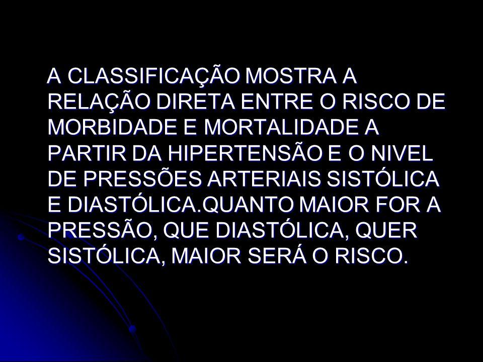 A CLASSIFICAÇÃO MOSTRA A RELAÇÃO DIRETA ENTRE O RISCO DE MORBIDADE E MORTALIDADE A PARTIR DA HIPERTENSÃO E O NIVEL DE PRESSÕES ARTERIAIS SISTÓLICA E DIASTÓLICA.QUANTO MAIOR FOR A PRESSÃO, QUE DIASTÓLICA, QUER SISTÓLICA, MAIOR SERÁ O RISCO.