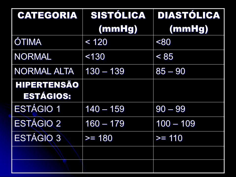 CATEGORIA SISTÓLICA (mmHg) DIASTÓLICA ÓTIMA < 120 <80 NORMAL