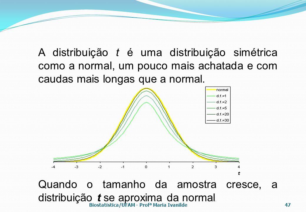 A distribuição t é uma distribuição simétrica como a normal, um pouco mais achatada e com caudas mais longas que a normal.