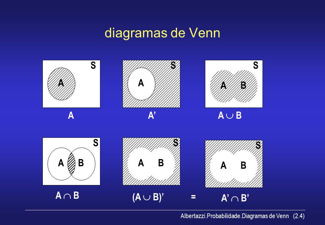 diagramas de Venn A S A S A' A B A  B S A B A  B S A B S (A  B)' =