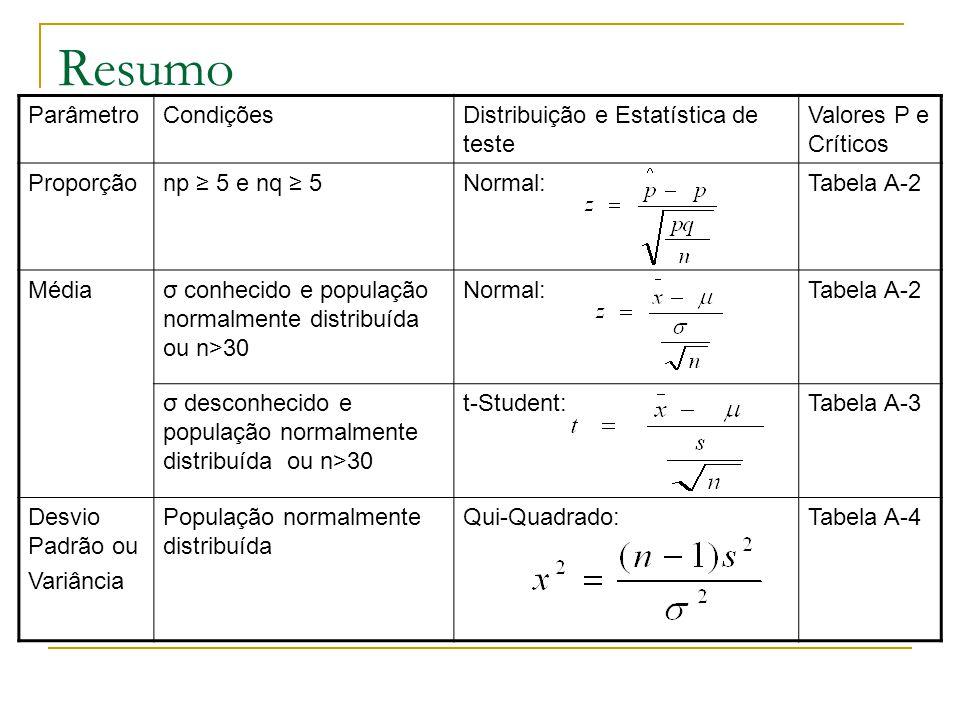 Resumo Parâmetro Condições Distribuição e Estatística de teste