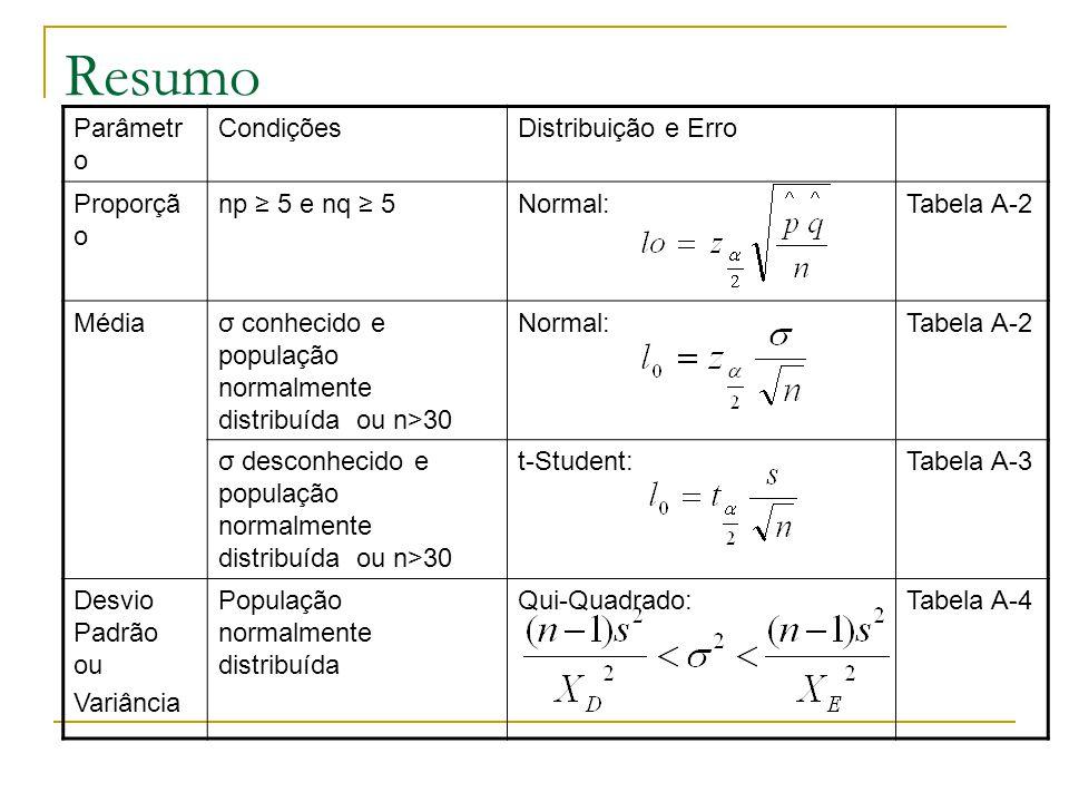 Resumo Parâmetro Condições Distribuição e Erro Proporção