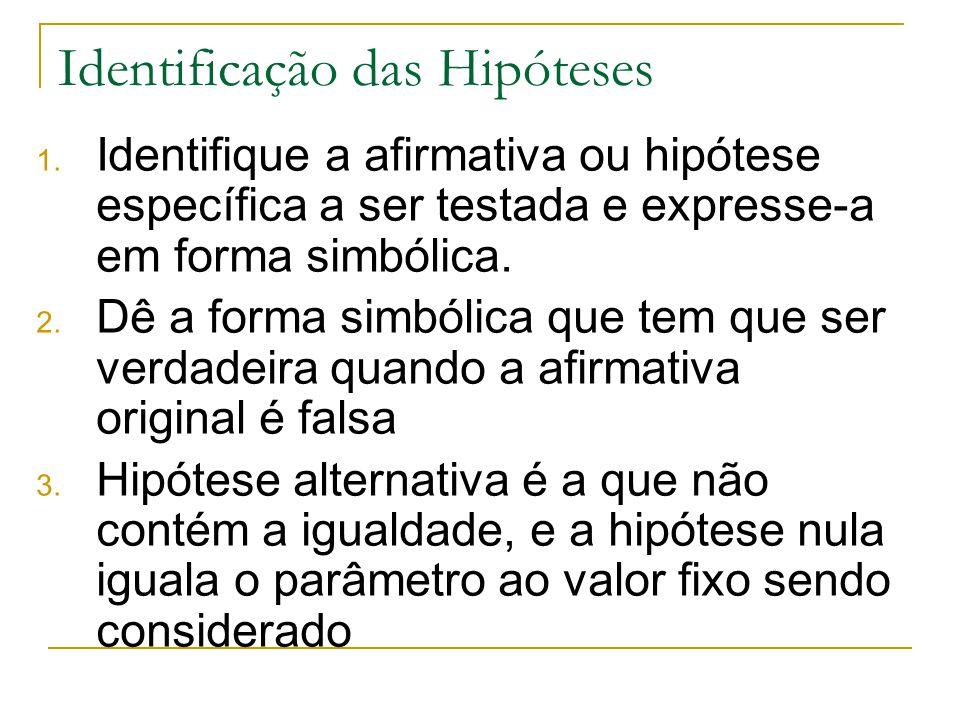 Identificação das Hipóteses