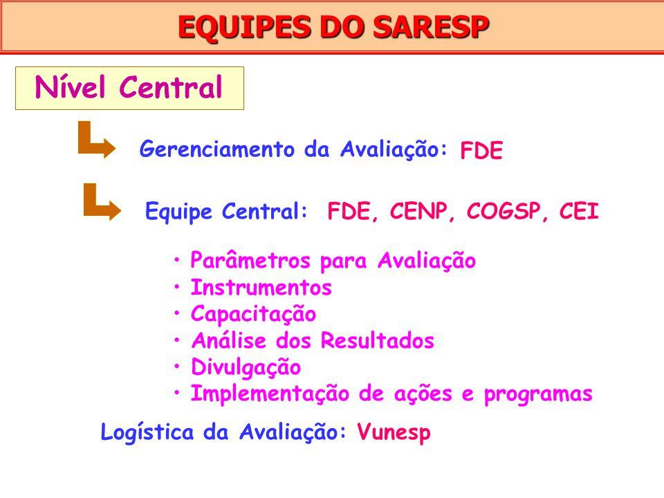 EQUIPES DO SARESP Nível Central Gerenciamento da Avaliação: FDE