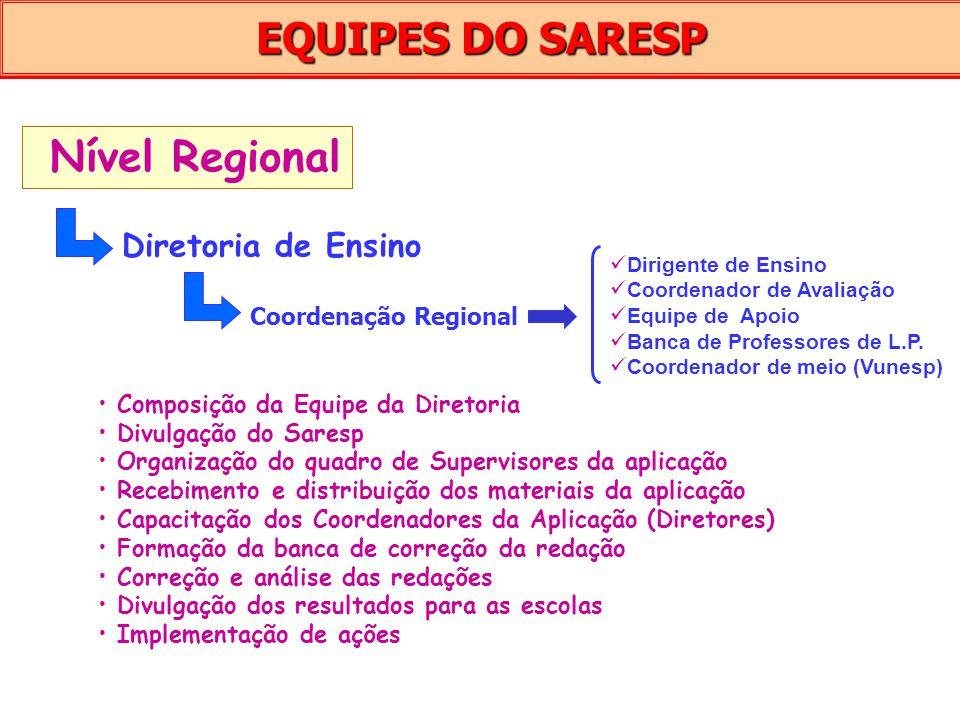 EQUIPES DO SARESP Nível Regional Diretoria de Ensino