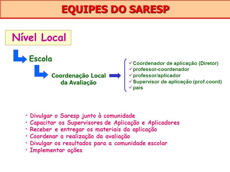 Coordenação Local da Avaliação