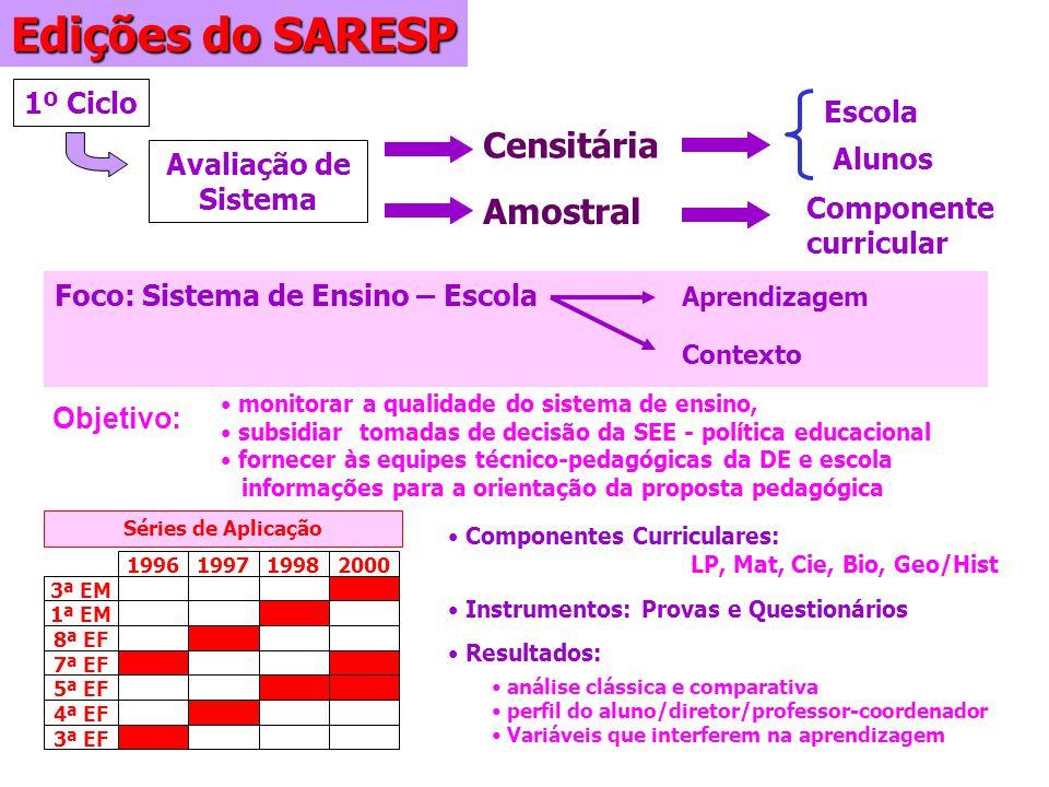 Edições do SARESP Censitária Amostral 1º Ciclo Escola Alunos