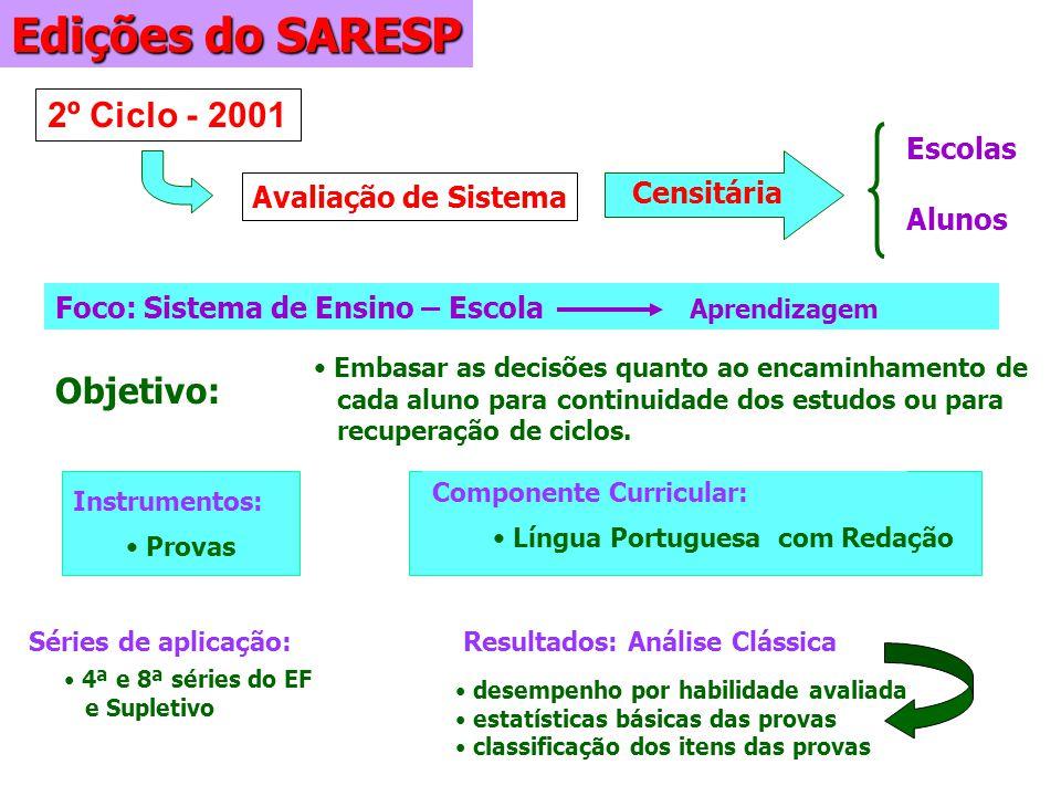 Edições do SARESP 2º Ciclo - 2001 Objetivo: Escolas Censitária