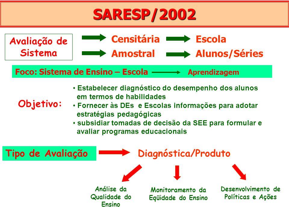 SARESP/2002 Censitária Escola Avaliação de Sistema Amostral