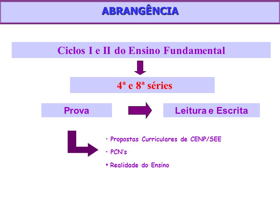 Ciclos I e II do Ensino Fundamental