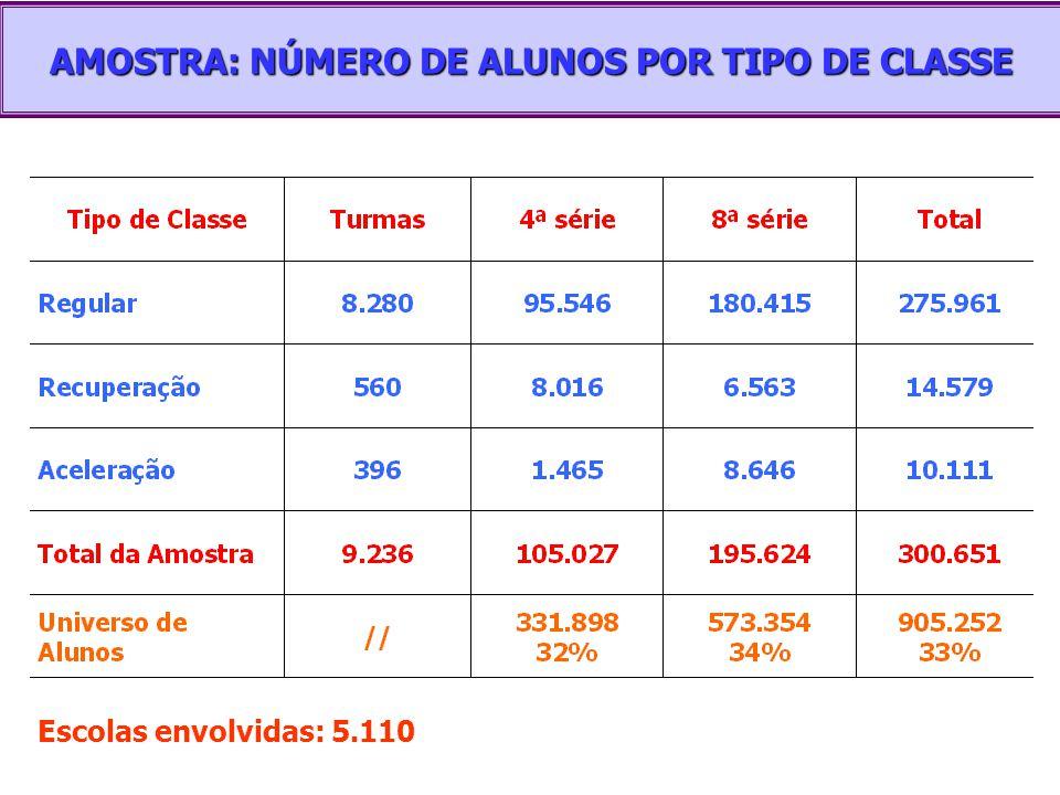 AMOSTRA: NÚMERO DE ALUNOS POR TIPO DE CLASSE