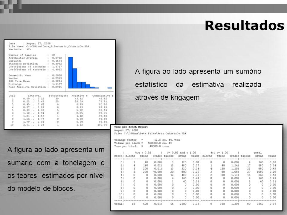 Resultados A figura ao lado apresenta um sumário estatístico da estimativa realizada através de krigagem.