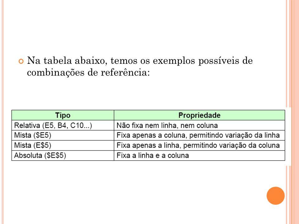 Na tabela abaixo, temos os exemplos possíveis de combinações de referência: