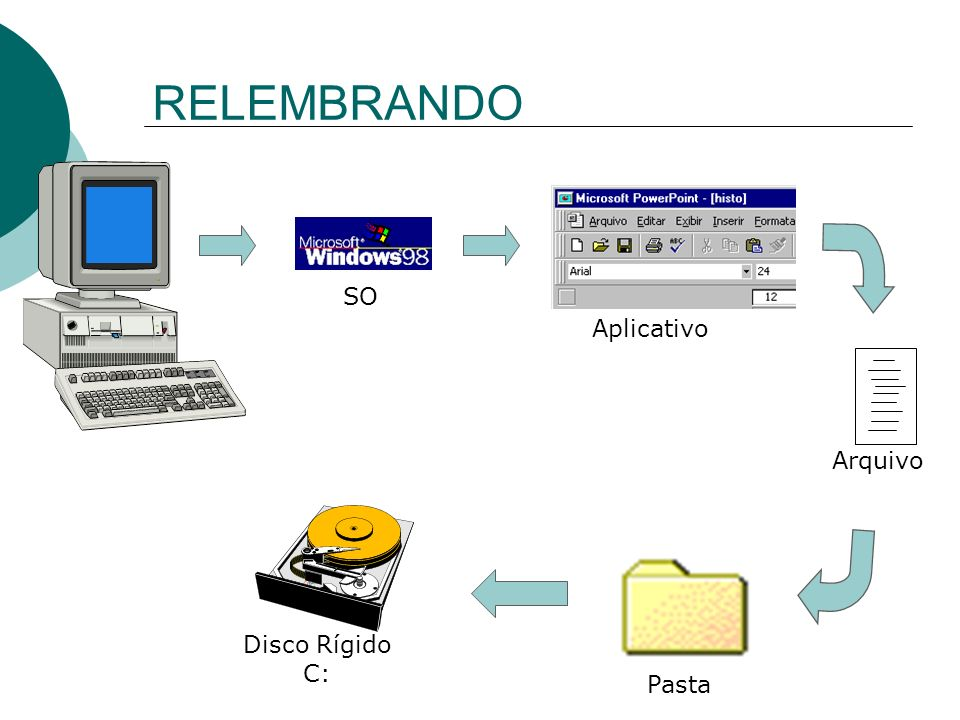 RELEMBRANDO SO Aplicativo Arquivo Disco Rígido C: Pasta