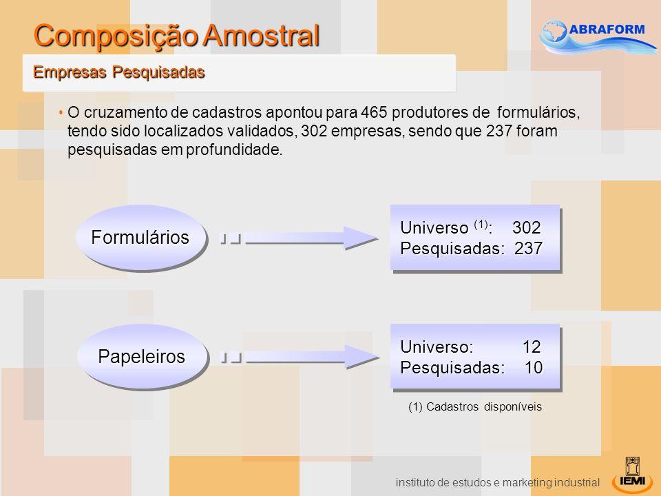 Composição Amostral Formulários Papeleiros Universo (1): 302