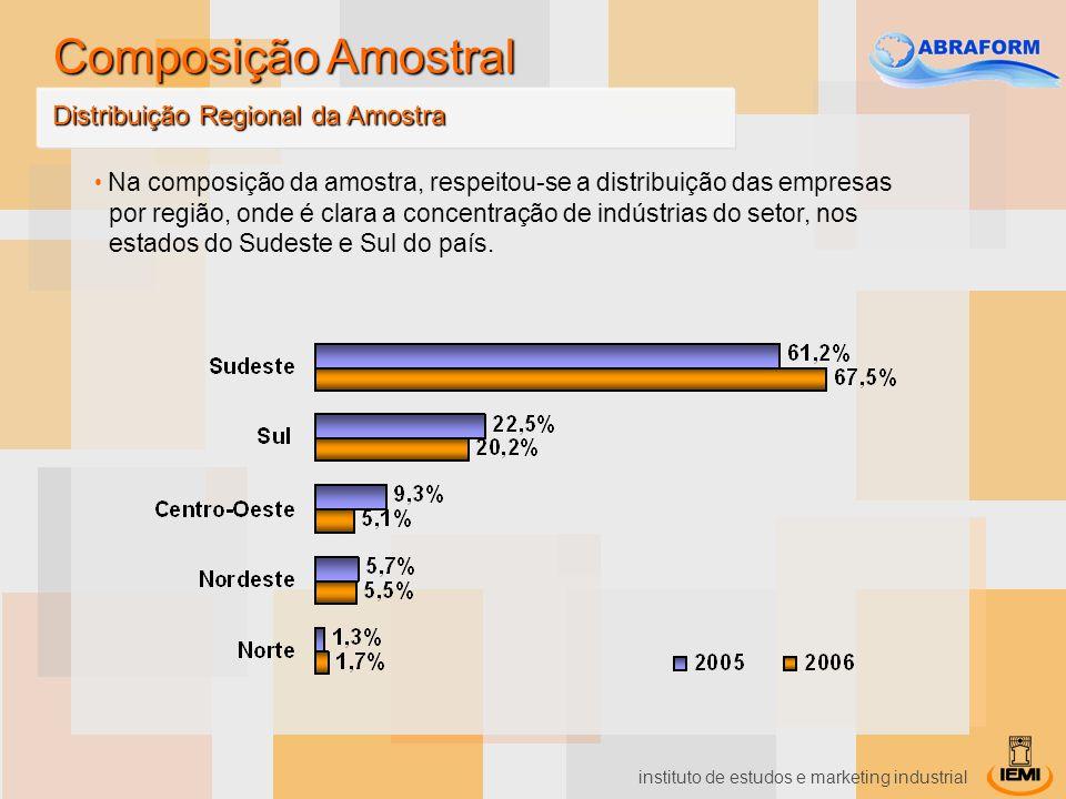 Composição Amostral Distribuição Regional da Amostra