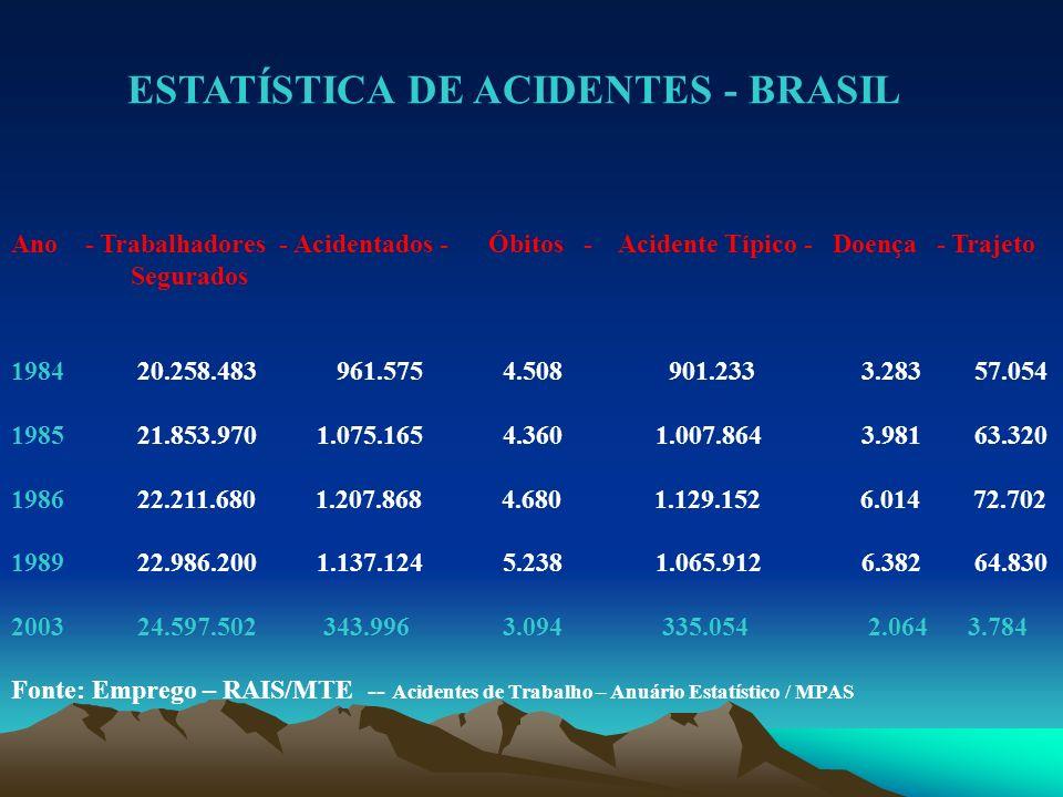ESTATÍSTICA DE ACIDENTES - BRASIL