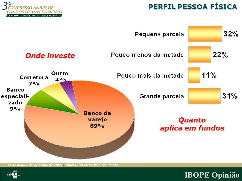 PERFIL PESSOA FÍSICA Onde investe Quanto aplica em fundos
