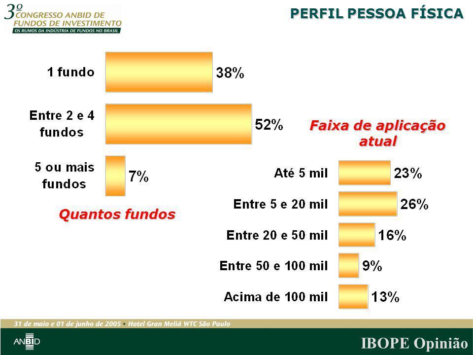 PERFIL PESSOA FÍSICA Faixa de aplicação atual Quantos fundos