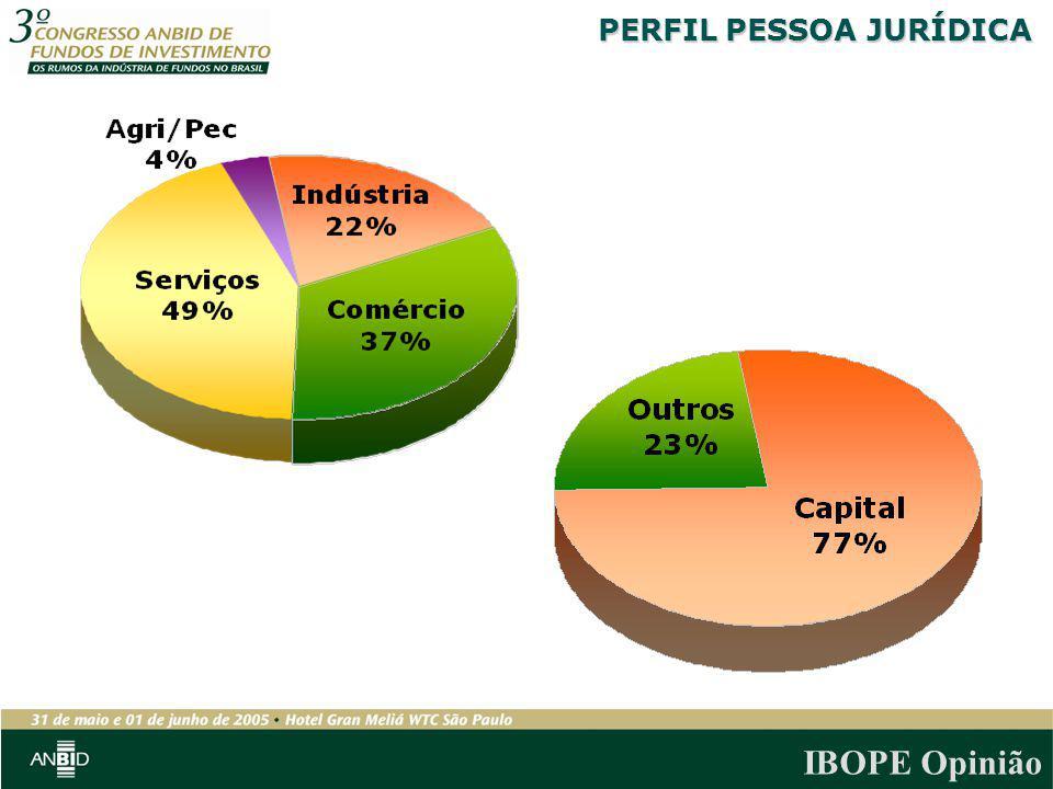 PERFIL PESSOA JURÍDICA