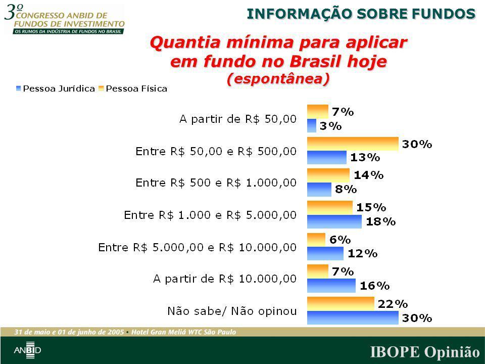Quantia mínima para aplicar em fundo no Brasil hoje (espontânea)