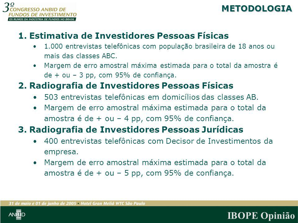 Estimativa de Investidores Pessoas Físicas