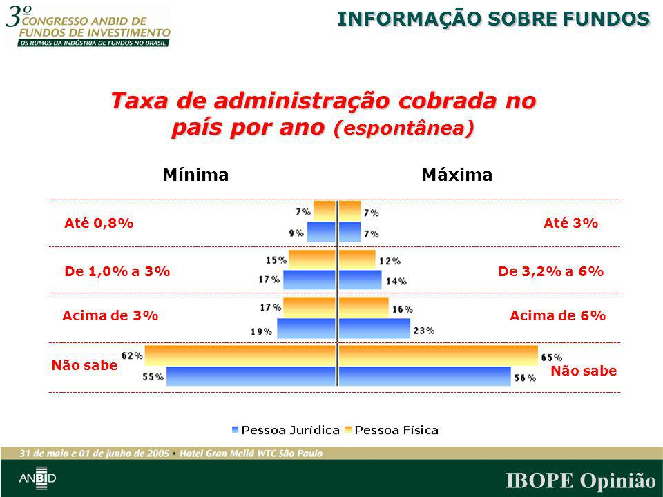 Taxa de administração cobrada no país por ano (espontânea)