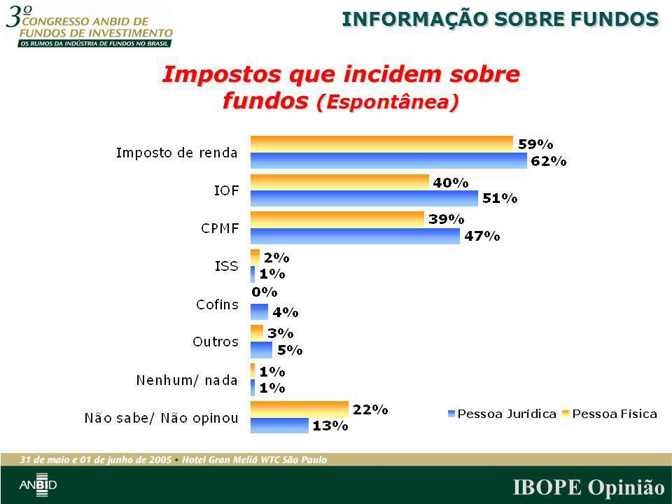 Impostos que incidem sobre fundos (Espontânea)