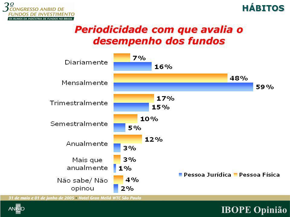 Periodicidade com que avalia o desempenho dos fundos