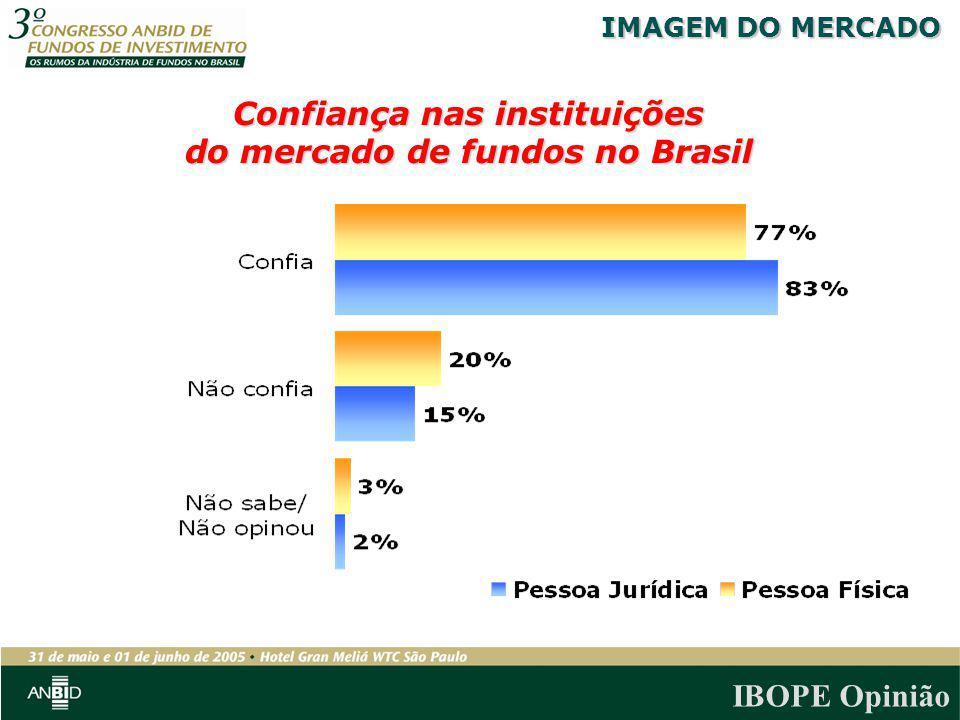 Confiança nas instituições do mercado de fundos no Brasil