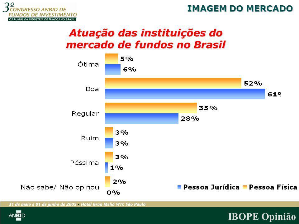 Atuação das instituições do mercado de fundos no Brasil