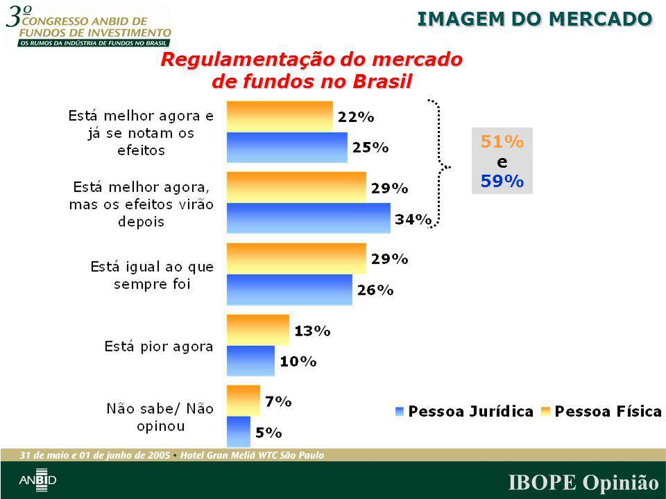 Regulamentação do mercado de fundos no Brasil