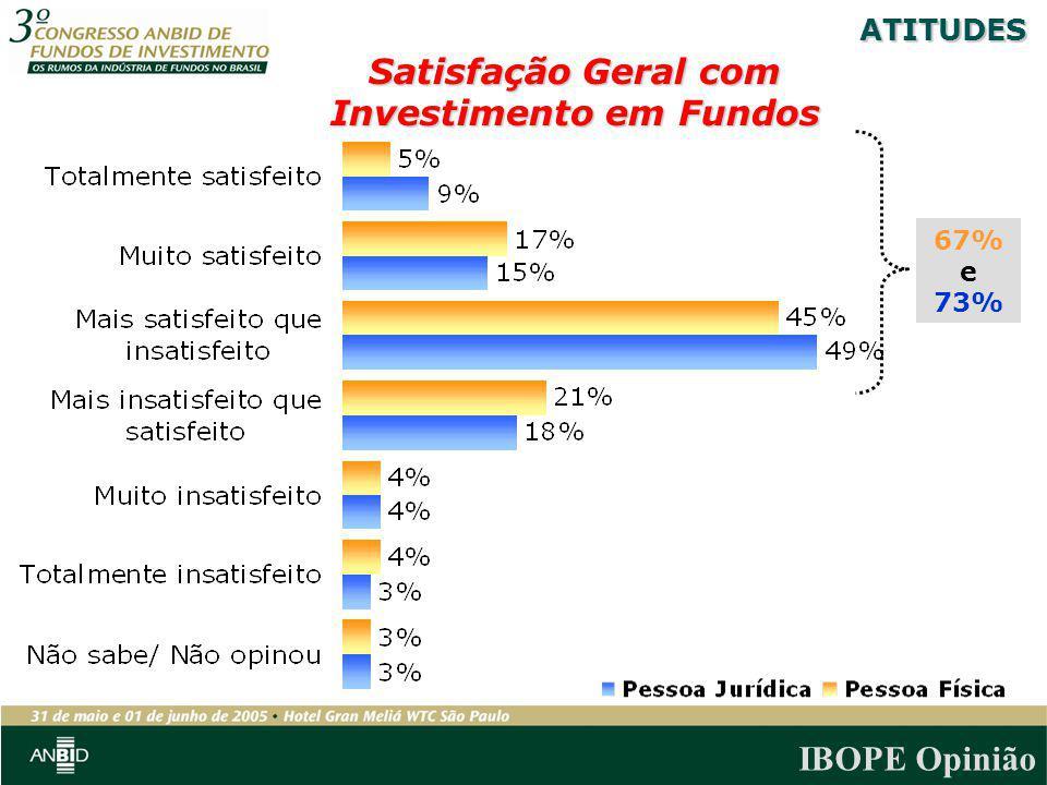 Satisfação Geral com Investimento em Fundos