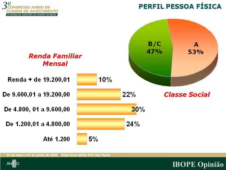 PERFIL PESSOA FÍSICA Renda Familiar Mensal Classe Social