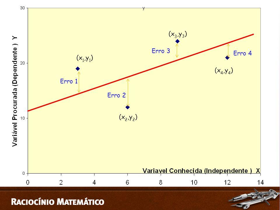 (x3,y3) Erro 3 Erro 4 (x1,y1) (x4,y4) Erro 1 Erro 2 (x2,y2)