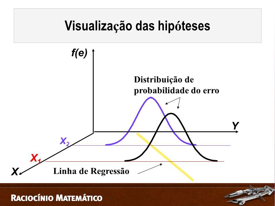 Visualização das hipóteses