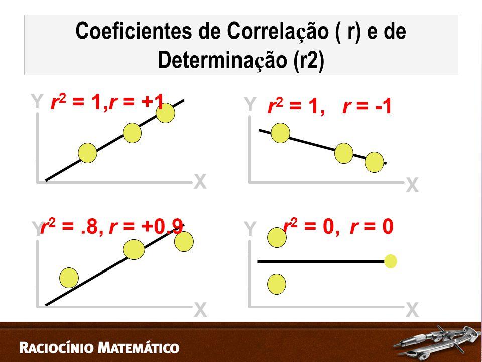 Coeficientes de Correlação ( r) e de Determinação (r2)