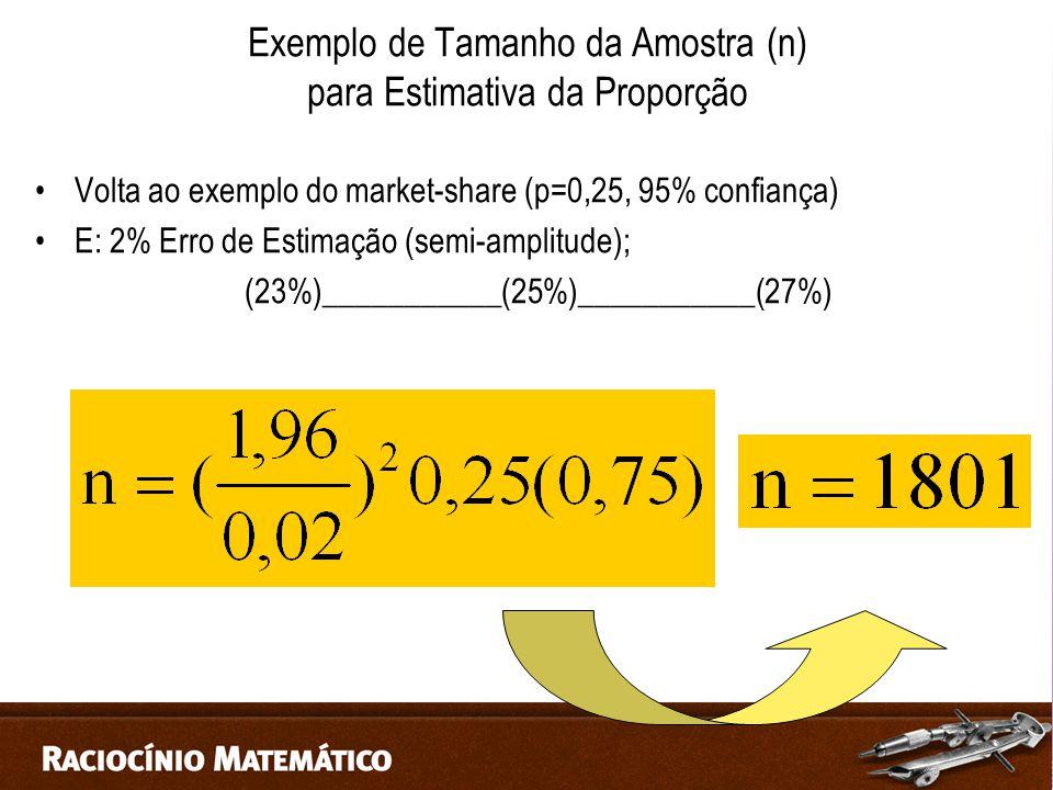 Exemplo de Tamanho da Amostra (n) para Estimativa da Proporção