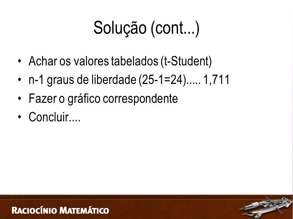 Solução (cont...) Achar os valores tabelados (t-Student)