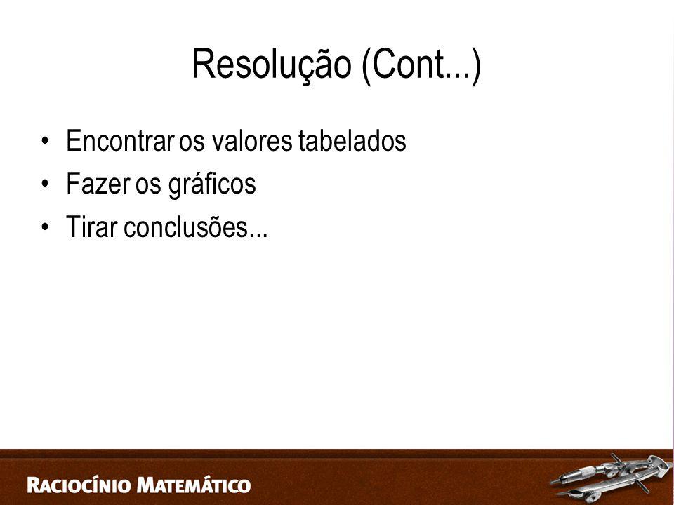 Resolução (Cont...) Encontrar os valores tabelados Fazer os gráficos