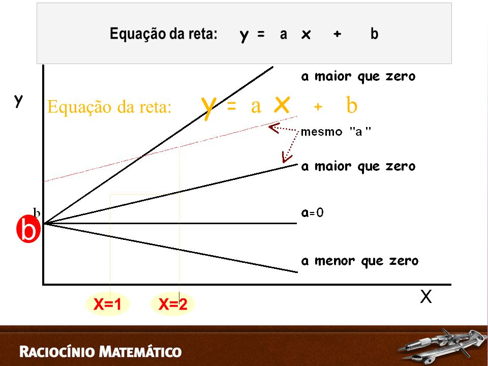 Equação da reta: y = a x + b